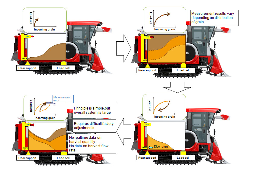 Conventional Harvest Quantity Measurement System