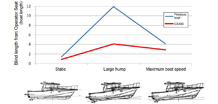 Comparison of Operator Seat Visibility with Previous Boat
